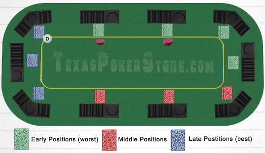 Название позиций в покере - размещение игроков за столом